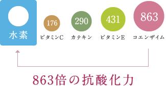 863倍の抗酸化力